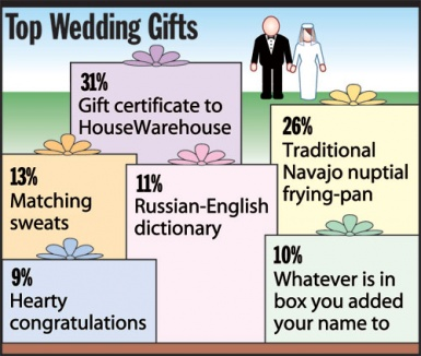 The Onion - STATshot - Top Wedding Gifts